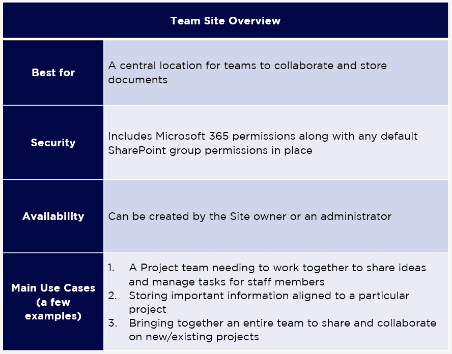 Team Site Overview