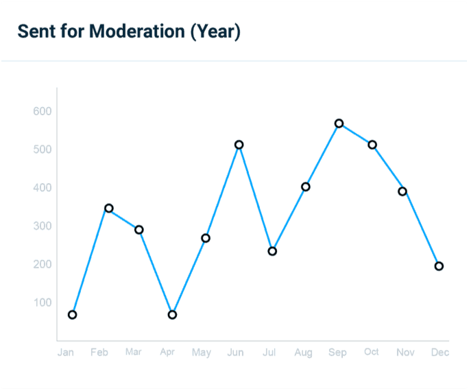 A graph to show the moderation change for AI content moderation.